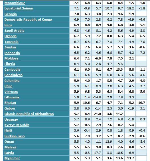 世界各国gdp增长率_重磅│福建省 富可敌国 上半年GDP相当于这个国家