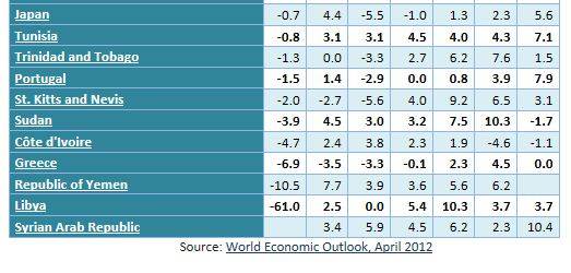 世界gdp增长率_中国都做了什么,让潘基文如此高兴