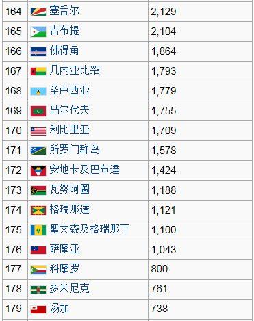2011年各国gdp排名_2010年世界各国gdp_中国近十年gdp增长率