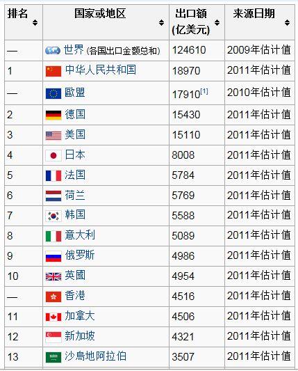 被忽略的一个经济指标:出口总额 - 邓征宇 - 邓征宇的BLOG