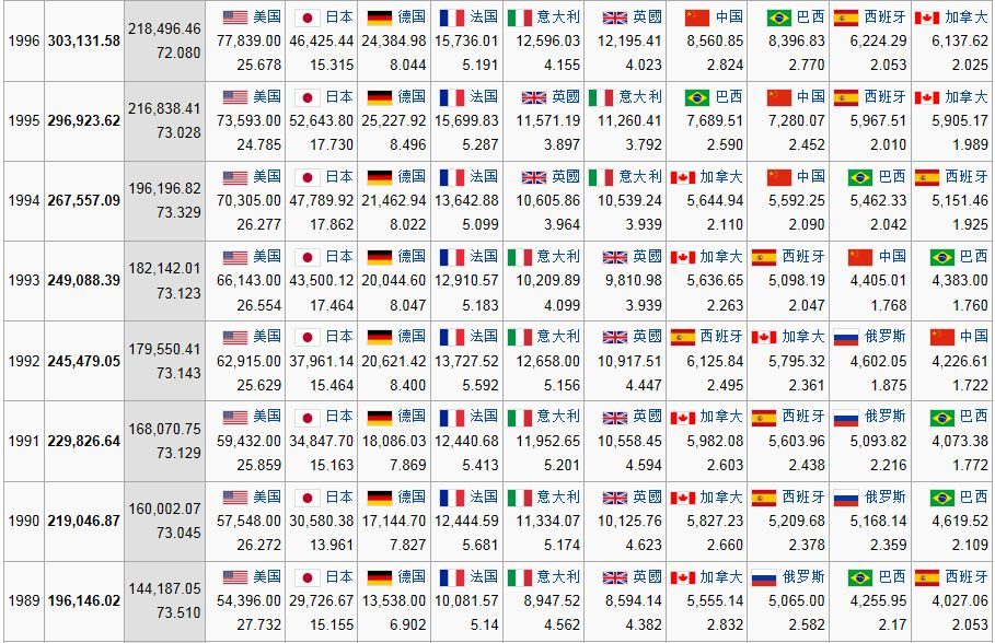 世界经济总量历年排名表_世界经济总量排名